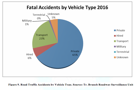 a research on road safety statistics These files provide detailed road safety data about the circumstances of personal injury  the statistics relate only to personal injury accidents on public.